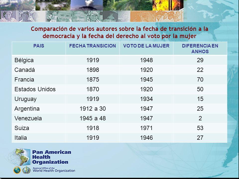 Comparación de varios autores sobre la fecha de transición a la democracia y la fecha del derecho al voto por la mujer PAISFECHA TRANSICIONVOTO DE LA