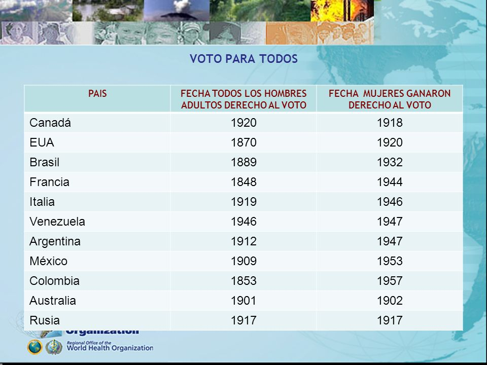 VOTO PARA TODOS PAISFECHA TODOS LOS HOMBRES ADULTOS DERECHO AL VOTO FECHA MUJERES GANARON DERECHO AL VOTO Canadá19201918 EUA18701920 Brasil18891932 Fr