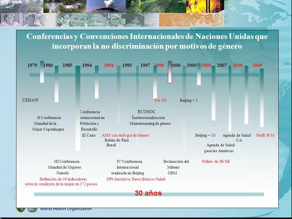 Conferencias y Convenciones Internacionales de Naciones Unidas que incorporan la no discriminación por motivos de género 1979 1980 1985 1994 1994 1995