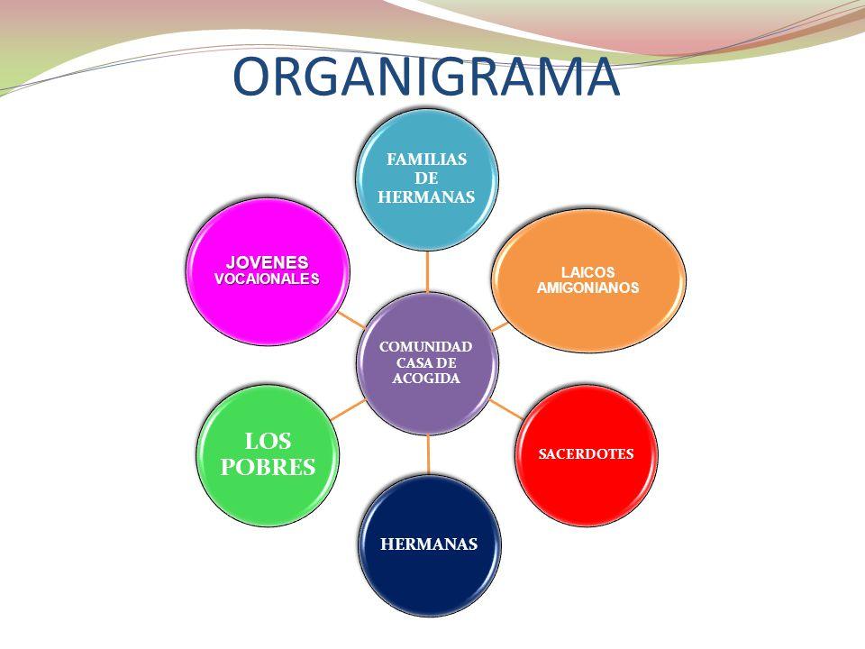 ORGANIGRAMA COMUNIDAD CASA DE ACOGIDA FAMILIAS DE HERMANAS JOVENES VOCAIONALES LOS POBRES HERMANAS SACERDOTES LAICOS AMIGONIANOS
