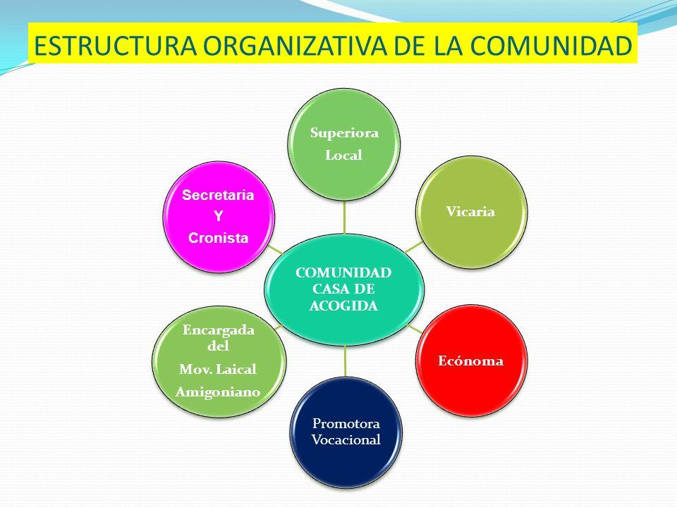 ESTRUCTURA ORGANIZATIVA DE LA COMUNIDAD COMUNIDAD CASA DE ACOGIDA Superiora Local Secretaria Y Cronista Encargada del Mov. Laical Amigoniano Promotora
