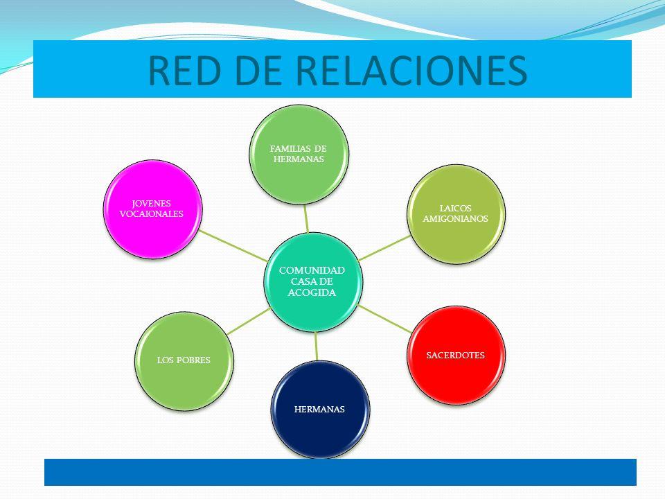 RED DE RELACIONES COMUNIDAD CASA DE ACOGIDA FAMILIAS DE HERMANAS JOVENES VOCAIONALES LOS POBRESHERMANASSACERDOTES LAICOS AMIGONIANOS