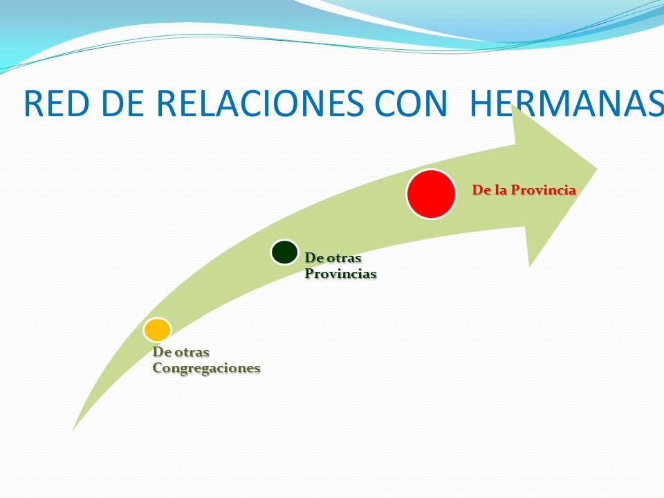 RED DE RELACIONES CON HERMANAS De otras Congregaciones De otras Provincias De la Provincia