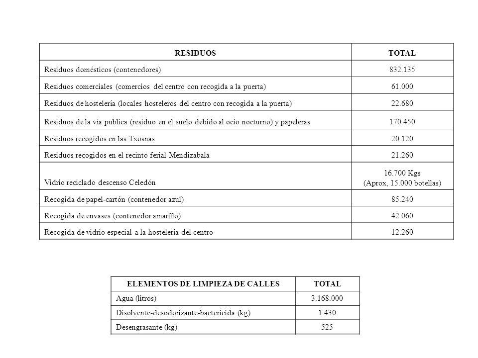RESIDUOSTOTAL Residuos domésticos (contenedores)832.135 Residuos comerciales (comercios del centro con recogida a la puerta)61.000 Residuos de hostele