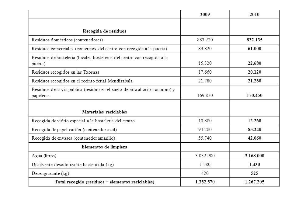 20092010 Recogida de residuos Residuos domésticos (contenedores)883.220832.135 Residuos comerciales (comercios del centro con recogida a la puerta)83.82061.000 Residuos de hostelería (locales hosteleros del centro con recogida a la puerta)15.32022.680 Residuos recogidos en las Txosnas17.66020.120 Residuos recogidos en el recinto ferial Mendizabala21.78021.260 Residuos de la vía publica (residuo en el suelo debido al ocio nocturno) y papeleras169.870170.450 Materiales reciclables Recogida de vidrio especial a la hostelería del centro10.88012.260 Recogida de papel-cartón (contenedor azul)94.28085.240 Recogida de envases (contenedor amarillo)55.74042.060 Elementos de limpieza Agua (litros)3.032.9003.168.000 Disolvente-desodorizante-bactericida (kg)1.5801.430 Desengrasante (kg)420525 Total recogido (residuos + elementos reciclables)1.352.5701.267.205
