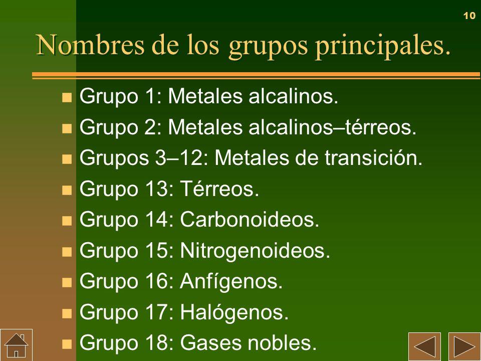 10 Nombres de los grupos principales. n Grupo 1: Metales alcalinos. n Grupo 2: Metales alcalinos–térreos. n Grupos 3–12: Metales de transición. n Grup