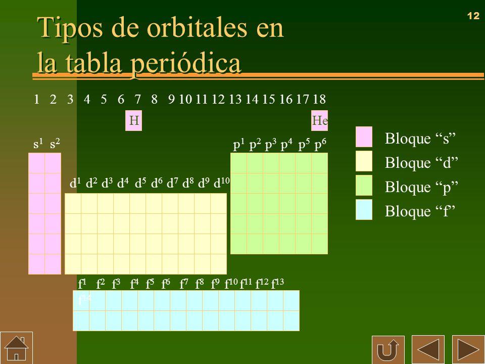 12 Tipos de orbitales en la tabla periódica Bloque s Bloque p Bloque d Bloque f