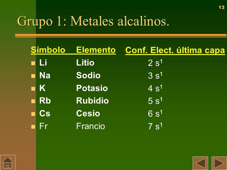 13 Grupo 1: Metales alcalinos. SímboloElemento n LiLitio n NaSodio n KPotasio n RbRubidio n CsCesio n FrFrancio Conf. Elect. última capa 2 s 1 3 s 1 4