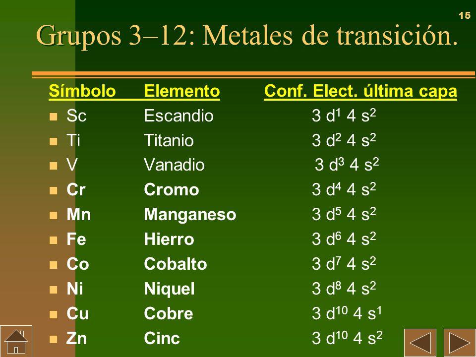 15 Grupos 3–12: Metales de transición. SímboloElemento n ScEscandio n TiTitanio n VVanadio n CrCromo n MnManganeso n FeHierro n CoCobalto n NiNiquel n