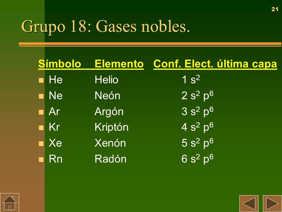 21 Grupo 18: Gases nobles. SímboloElemento n HeHelio n NeNeón n ArArgón n KrKriptón n XeXenón n RnRadón Conf. Elect. última capa 1 s 2 2 s 2 p 6 3 s 2
