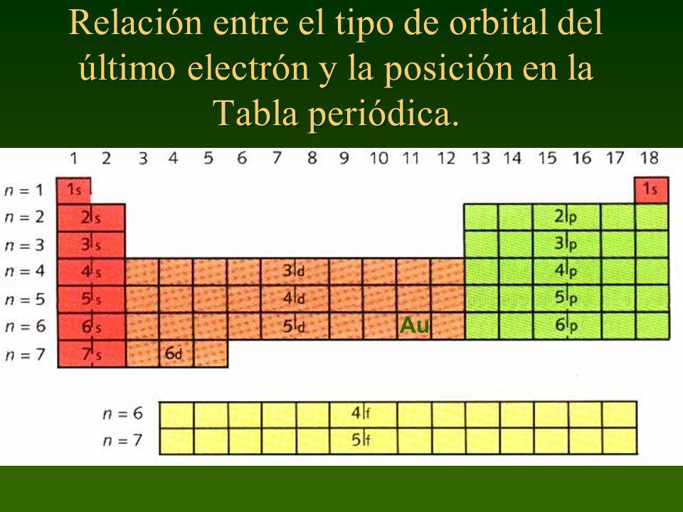 Relación entre el tipo de orbital del último electrón y la posición en la Tabla periódica. Au