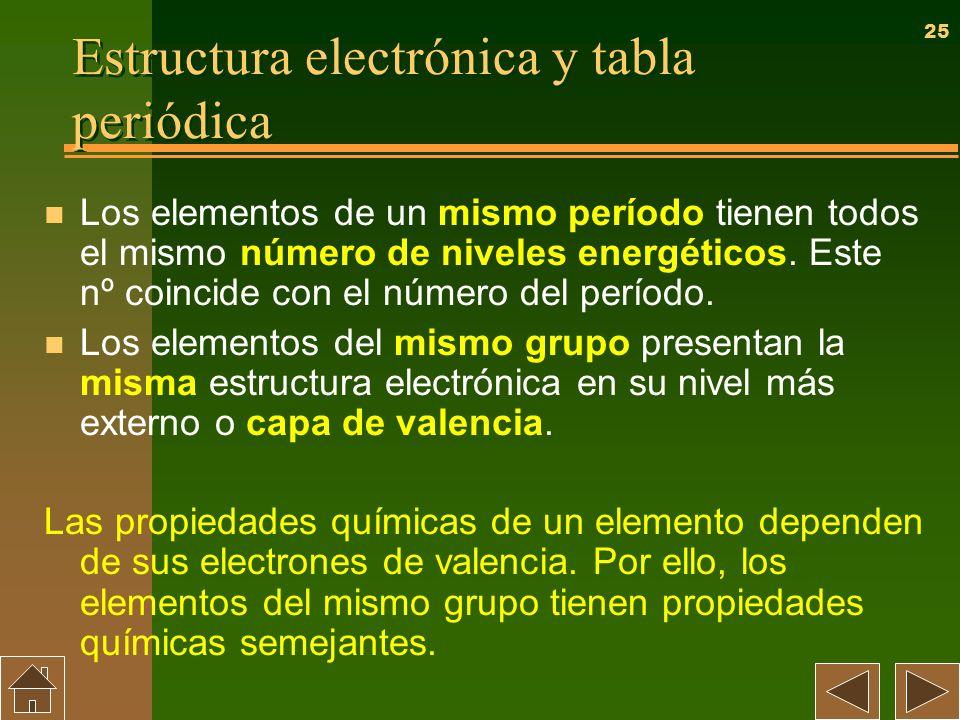 25 Estructura electrónica y tabla periódica n Los elementos de un mismo período tienen todos el mismo número de niveles energéticos. Este nº coincide