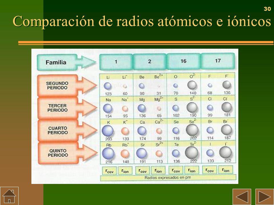 30 Comparación de radios atómicos e iónicos