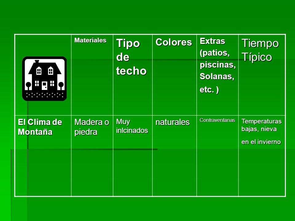 Materiales Tipo de techo ColoresExtras(patios,piscinas, Solanas, etc. ) Tiempo Típico El Clima de Montaña Madera o piedra Muy inlcinados naturalesCont