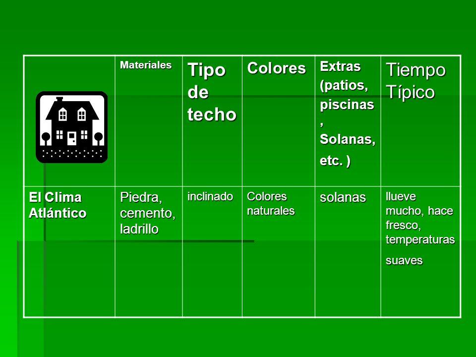 Materiales Tipo de techo ColoresExtras(patios, piscinas, Solanas, etc. ) Tiempo Típico El Clima Atlántico Piedra, cemento, ladrillo inclinado Colores