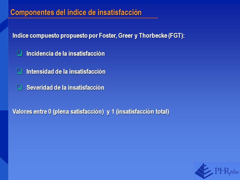 Componentes del indice de insatisfacción Indice compuesto propuesto por Foster, Greer y Thorbecke (FGT): Incidencia de la insatisfacción Incidencia de