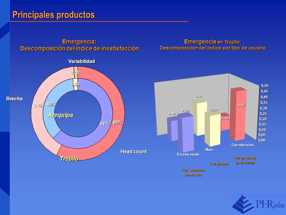 Principales productos Emergencia: Descomposición del índice de insatisfacción 0,03 0,02 46% 81% 85% 61% Head count Brecha Variabilidad Arequipa Trujil