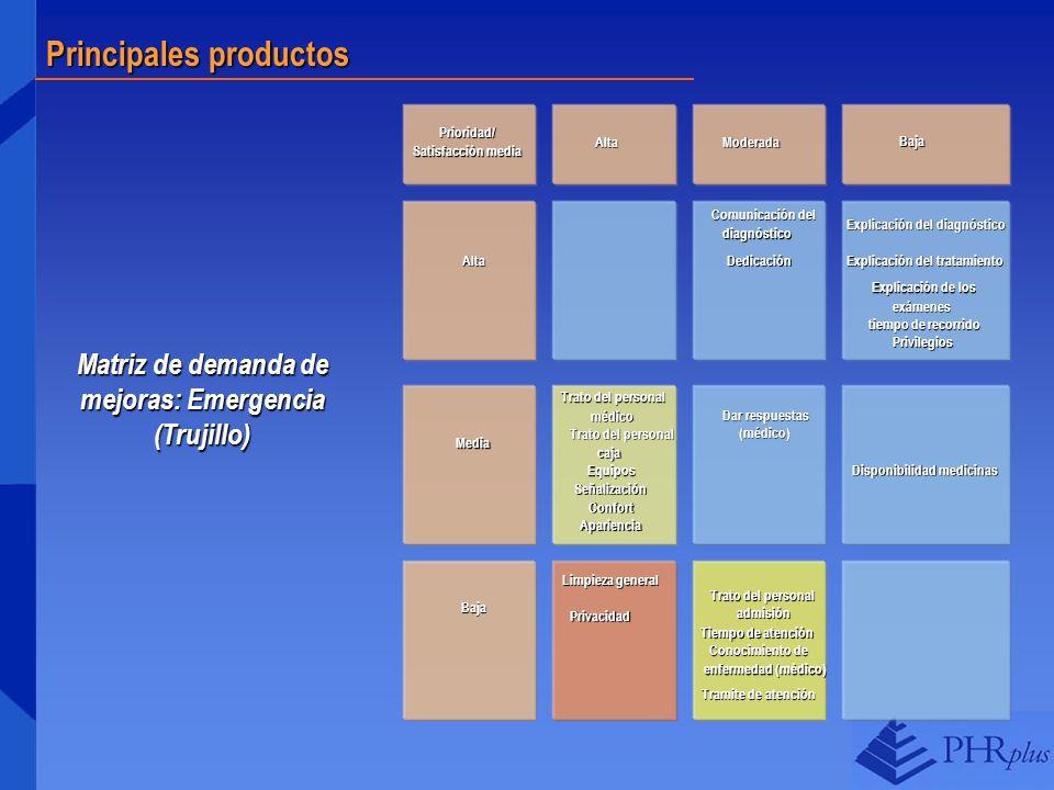 Principales productos Prioridad/ Satisfacción media Alta AltaModerada Baja Alta Media Baja Trato del personal médico caja Equipos Señalización Confort