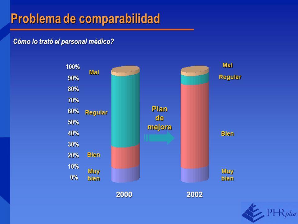 Problema de comparabilidad Cómo lo trató el personal médico? 2002 Muy bien Bien RegularMal Plan de mejora