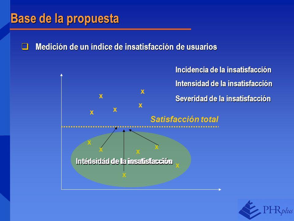Base de la propuesta Medición de un índice de insatisfacción de usuarios Medición de un índice de insatisfacción de usuarios Satisfacción total x x x