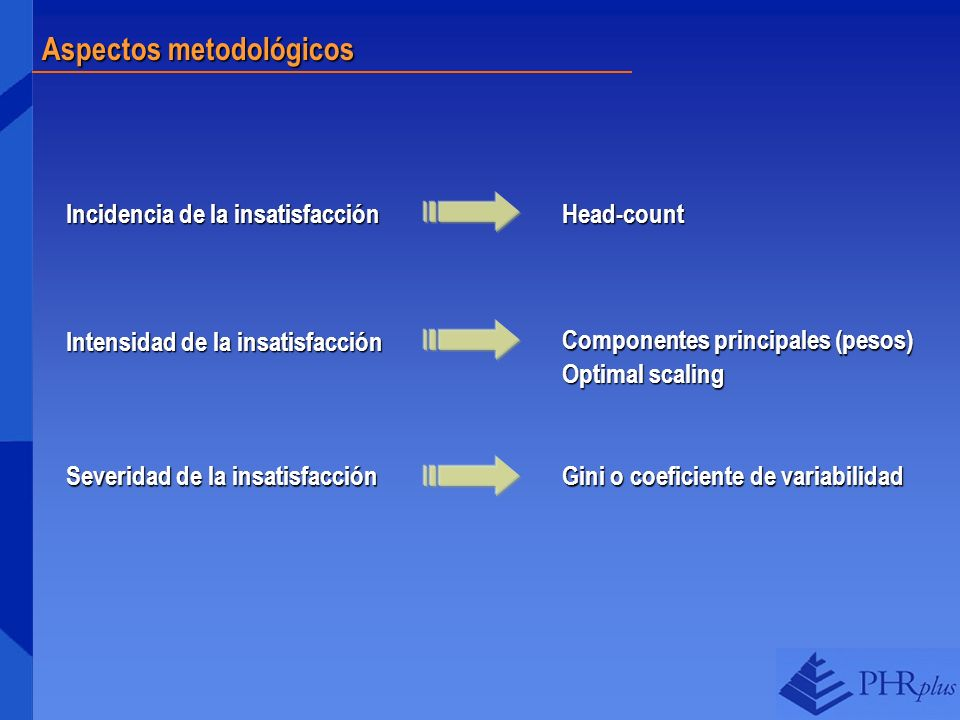 Aspectos metodológicos Incidencia de la insatisfacción Intensidad de la insatisfacción Severidad de la insatisfacción Head-count Componentes principal