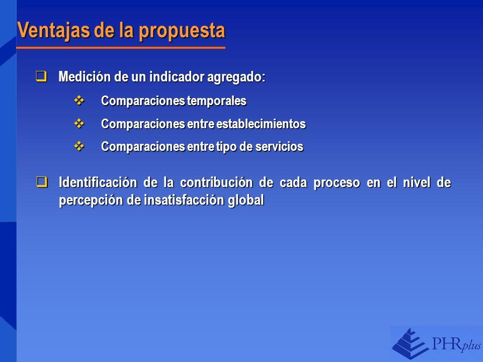 Ventajas de la propuesta Medición de un indicador agregado: Medición de un indicador agregado: Comparaciones temporales Comparaciones temporales Compa