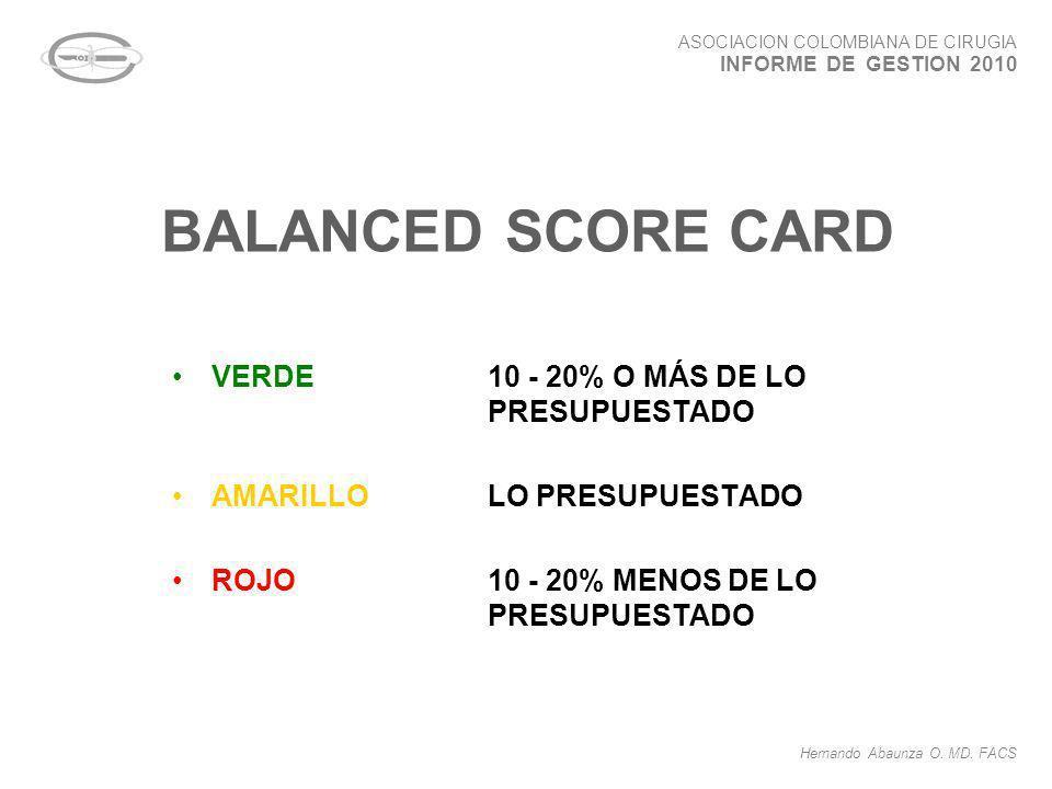 BALANCED SCORE CARD VERDE10 - 20% O MÁS DE LO PRESUPUESTADO AMARILLOLO PRESUPUESTADO ROJO10 - 20% MENOS DE LO PRESUPUESTADO ASOCIACION COLOMBIANA DE C