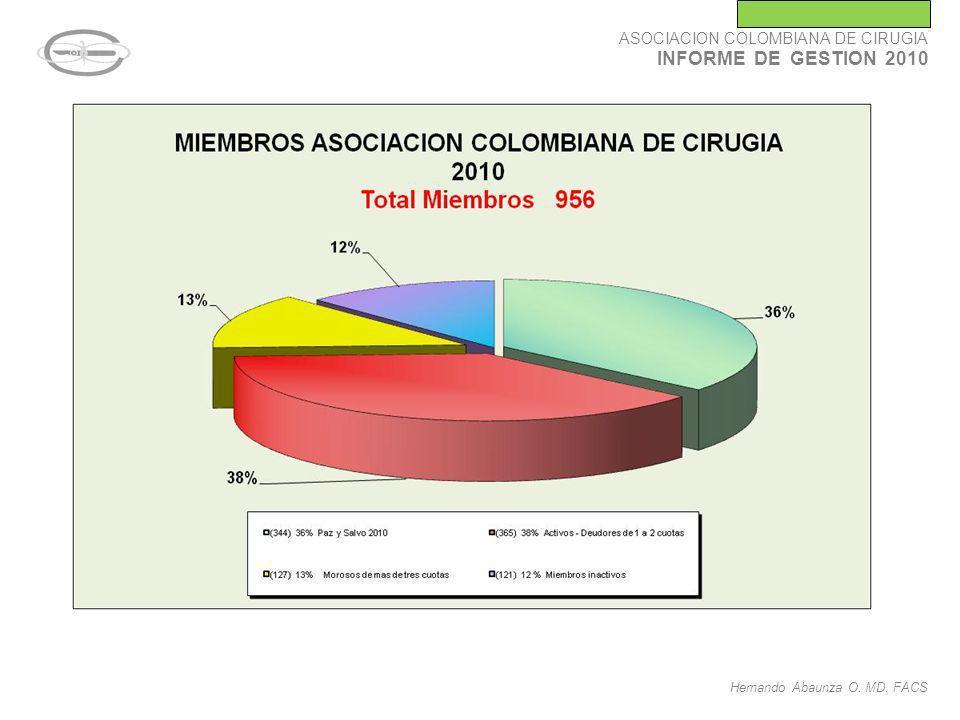 Hernando Abaunza O. MD. FACS ASOCIACION COLOMBIANA DE CIRUGIA INFORME DE GESTION 2010