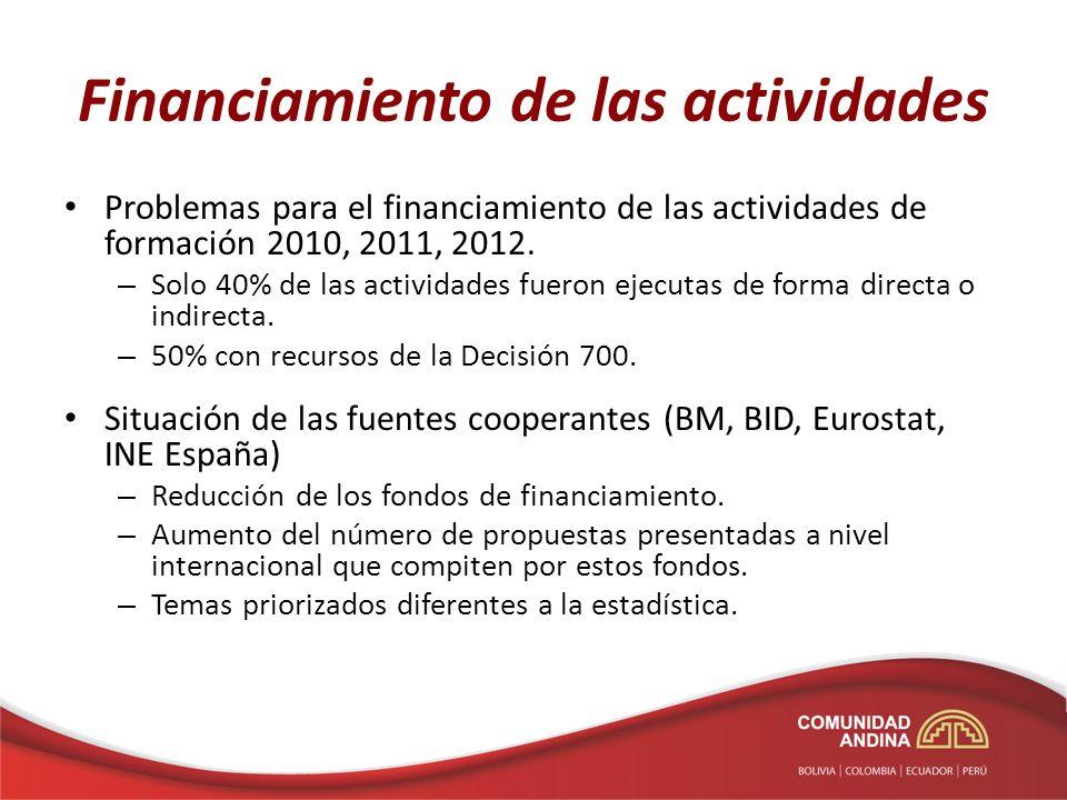 Financiamiento de las actividades Problemas para el financiamiento de las actividades de formación 2010, 2011, 2012. – Solo 40% de las actividades fue