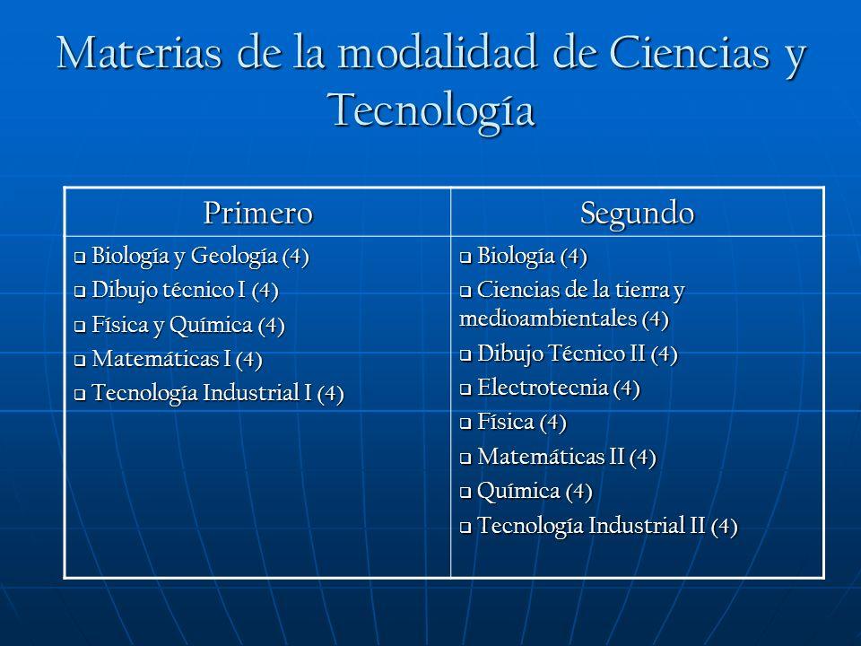 Materias de la modalidad de Ciencias y Tecnología PrimeroSegundo Biología y Geología (4) Biología y Geología (4) Dibujo técnico I (4) Dibujo técnico I (4) Física y Química (4) Física y Química (4) Matemáticas I (4) Matemáticas I (4) Tecnología Industrial I (4) Tecnología Industrial I (4) Biología (4) Biología (4) Ciencias de la tierra y medioambientales (4) Ciencias de la tierra y medioambientales (4) Dibujo Técnico II (4) Dibujo Técnico II (4) Electrotecnia (4) Electrotecnia (4) Física (4) Física (4) Matemáticas II (4) Matemáticas II (4) Química (4) Química (4) Tecnología Industrial II (4) Tecnología Industrial II (4)