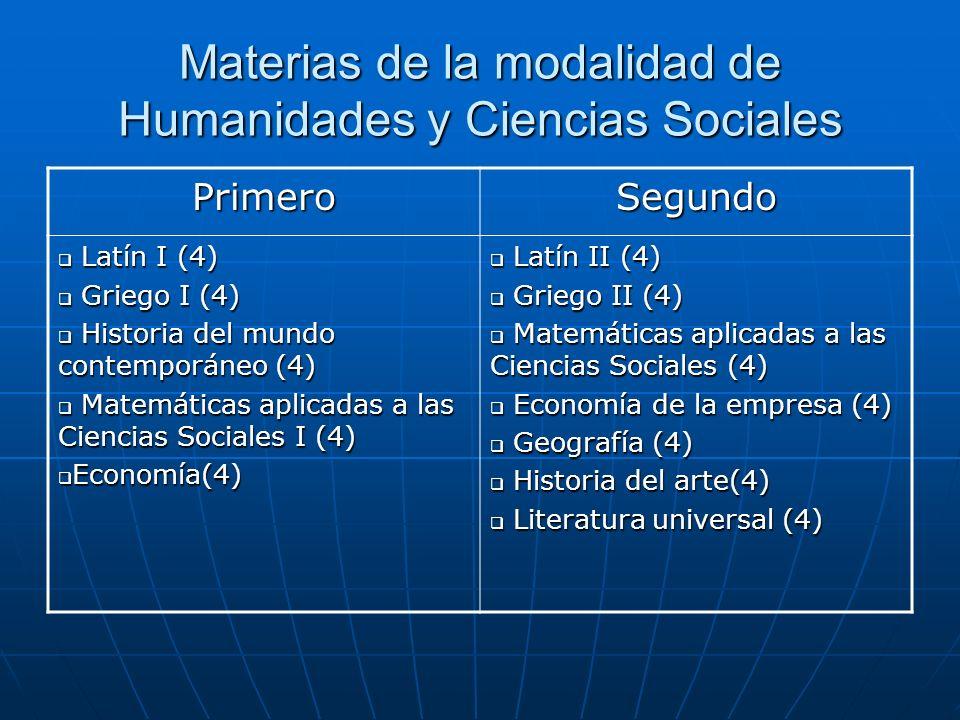 Materias de la modalidad de Humanidades y Ciencias Sociales PrimeroSegundo Latín I (4) Latín I (4) Griego I (4) Griego I (4) Historia del mundo contemporáneo (4) Historia del mundo contemporáneo (4) Matemáticas aplicadas a las Ciencias Sociales I (4) Matemáticas aplicadas a las Ciencias Sociales I (4) Economía(4) Economía(4) Latín II (4) Latín II (4) Griego II (4) Griego II (4) Matemáticas aplicadas a las Ciencias Sociales (4) Matemáticas aplicadas a las Ciencias Sociales (4) Economía de la empresa (4) Economía de la empresa (4) Geografía (4) Geografía (4) Historia del arte(4) Historia del arte(4) Literatura universal (4) Literatura universal (4)