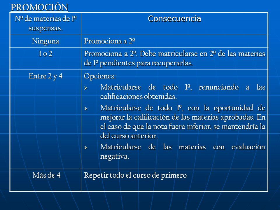 PROMOCIÓN Nº de materias de 1º suspensas.