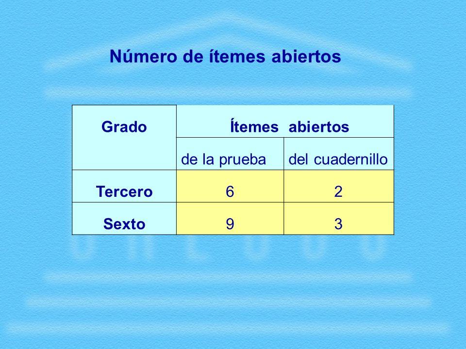 GradoÍtemesabiertos de la pruebadel cuadernillo Tercero62 Sexto93 Número de ítemes abiertos