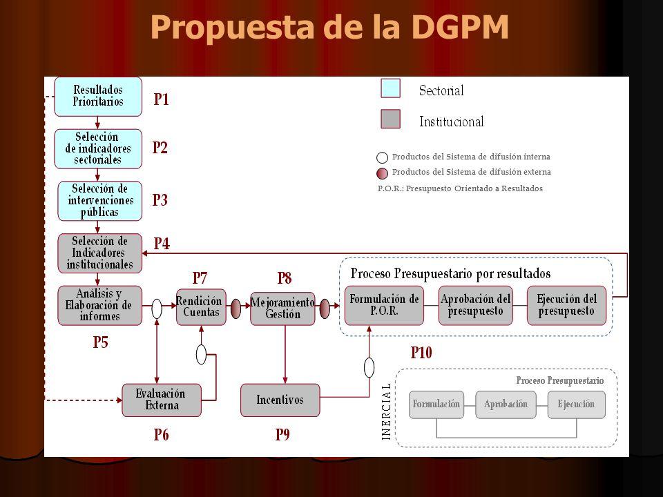 Propuesta de la DGPM P.O.R.: Presupuesto Orientado a Resultados Productos del Sistema de difusión interna Productos del Sistema de difusión externa