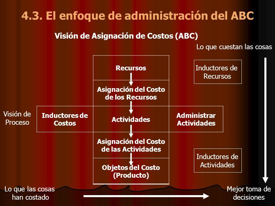 4.3. El enfoque de administración del ABC Recursos Asignación del Costo de los Recursos Inductores de Costos Actividades Administrar Actividades Asign