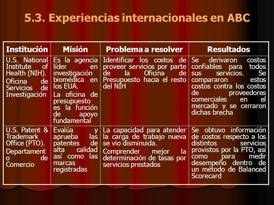 5.3. Experiencias internacionales en ABC InstituciónMisiónProblema a resolverResultados U.S. National Institute of Health (NIH). Oficina de Servicios