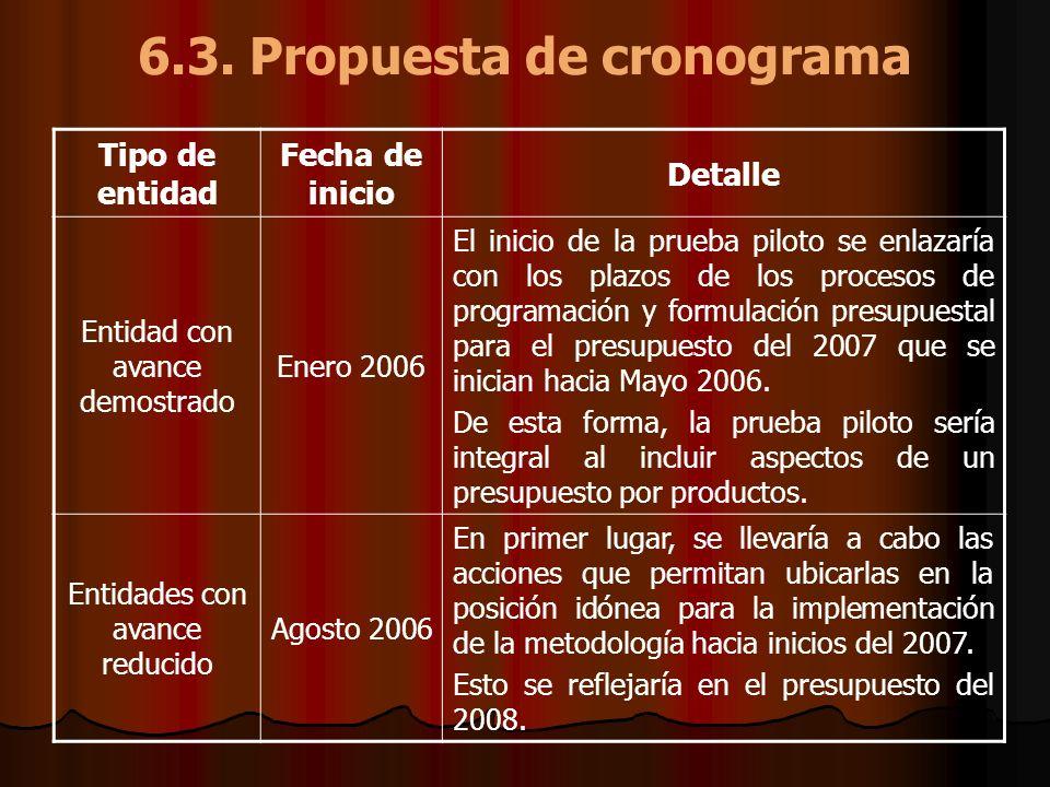 6.3. Propuesta de cronograma Tipo de entidad Fecha de inicio Detalle Entidad con avance demostrado Enero 2006 El inicio de la prueba piloto se enlazar