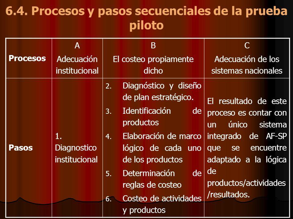 6.4. Procesos y pasos secuenciales de la prueba piloto Procesos A Adecuación institucional B El costeo propiamente dicho C Adecuación de los sistemas