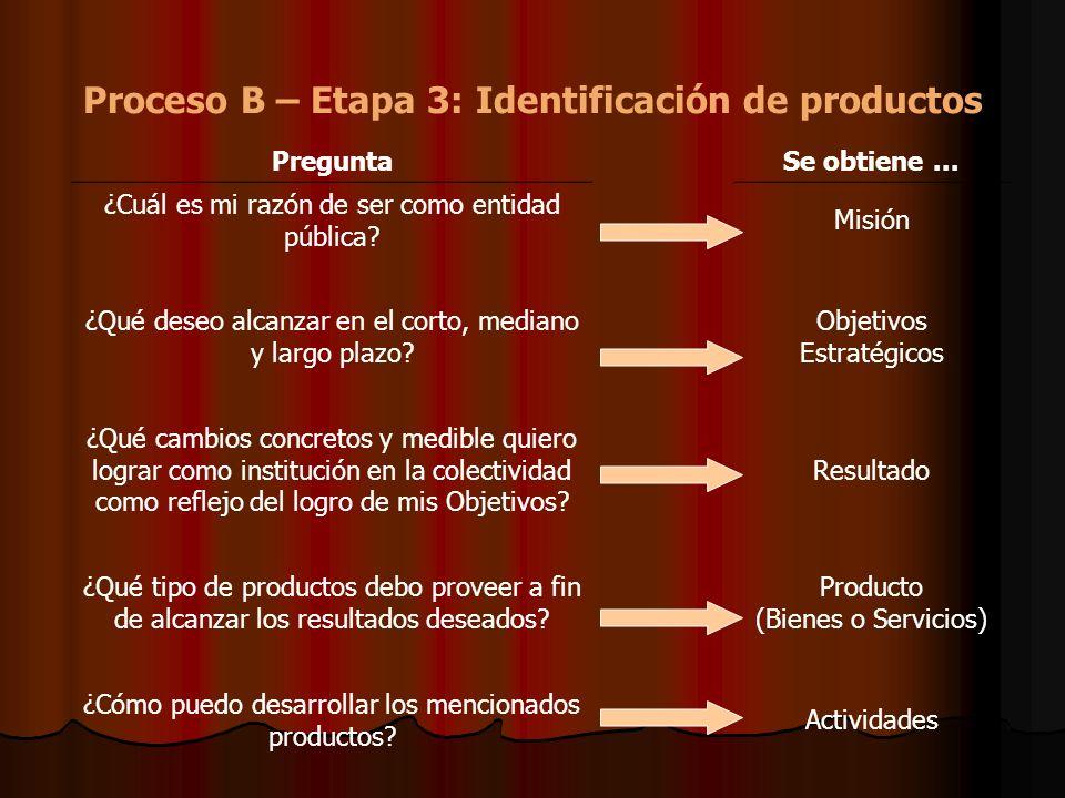 Proceso B – Etapa 3: Identificación de productos PreguntaSe obtiene... ¿Cuál es mi razón de ser como entidad pública? Misión ¿Qué deseo alcanzar en el