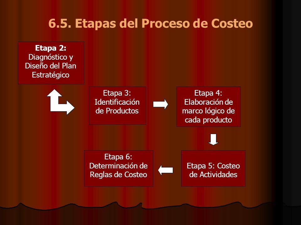 6.5. Etapas del Proceso de Costeo Etapa 2: Diagnóstico y Diseño del Plan Estratégico Etapa 3: Identificación de Productos Etapa 4: Elaboración de marc
