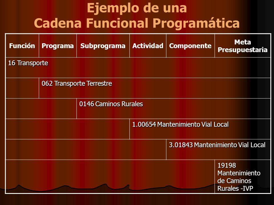Ejemplo de una Cadena Funcional Programática FunciónProgramaSubprogramaActividadComponente Meta Presupuestaria 16 Transporte 062 Transporte Terrestre