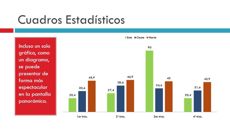 Cuadros Estadísticos Incluso un solo gráfico, como un diagrama, se puede presentar de forma más espectacular en la pantalla panorámica.