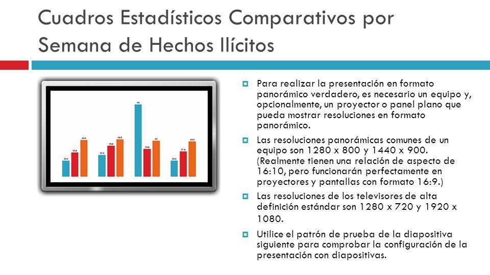 Cuadros Estadísticos Comparativos por Semana de Hechos Ilícitos Para realizar la presentación en formato panorámico verdadero, es necesario un equipo
