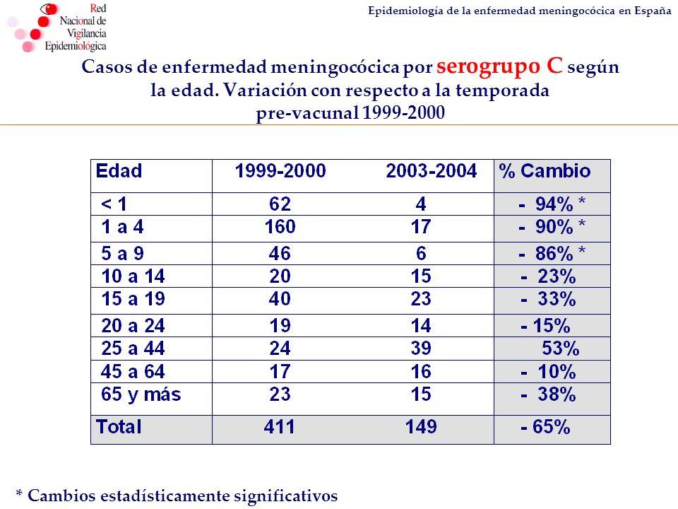 Epidemiología de la enfermedad meningocócica en España Casos de enfermedad meningocócica por serogrupo C según la edad. Variación con respecto a la te