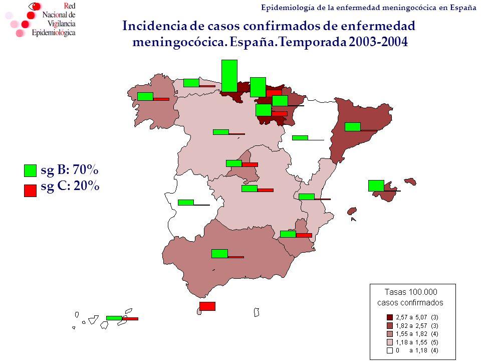 Epidemiología de la enfermedad meningocócica en España sg B: 70% sg C: 20% Incidencia de casos confirmados de enfermedad meningocócica. España.Tempora