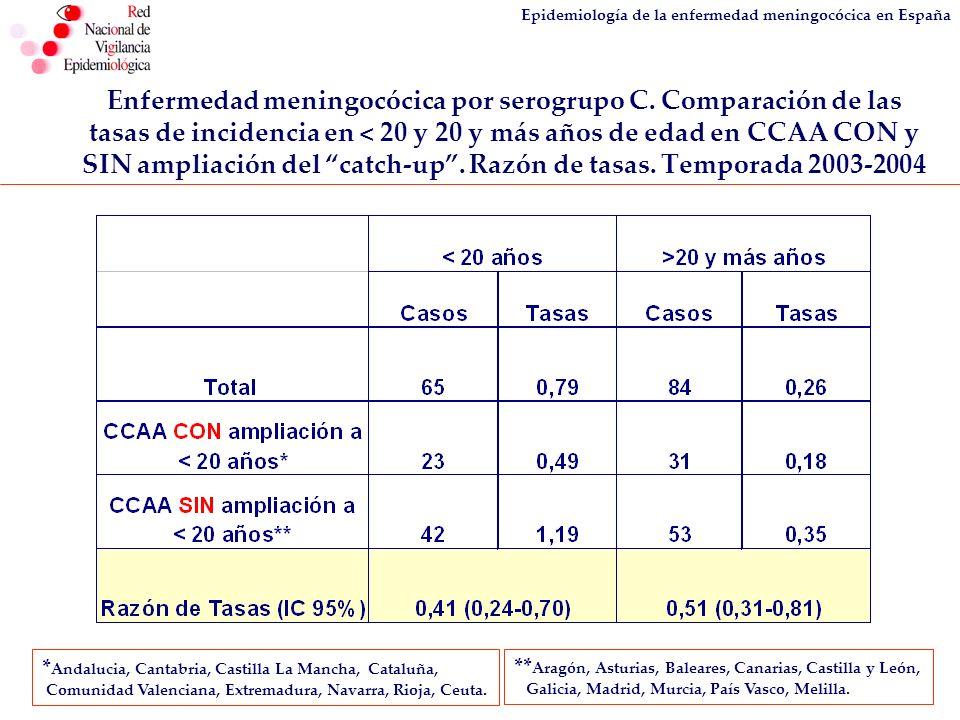 Epidemiología de la enfermedad meningocócica en España Enfermedad meningocócica por serogrupo C. Comparación de las tasas de incidencia en < 20 y 20 y