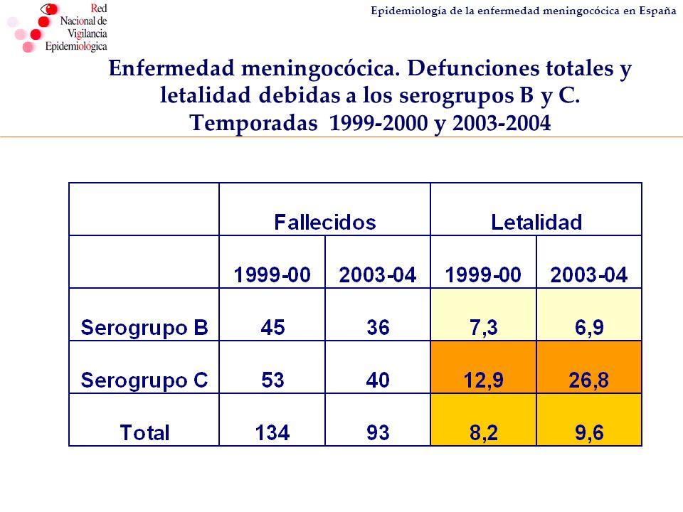 Epidemiología de la enfermedad meningocócica en España Enfermedad meningocócica. Defunciones totales y letalidad debidas a los serogrupos B y C. Tempo