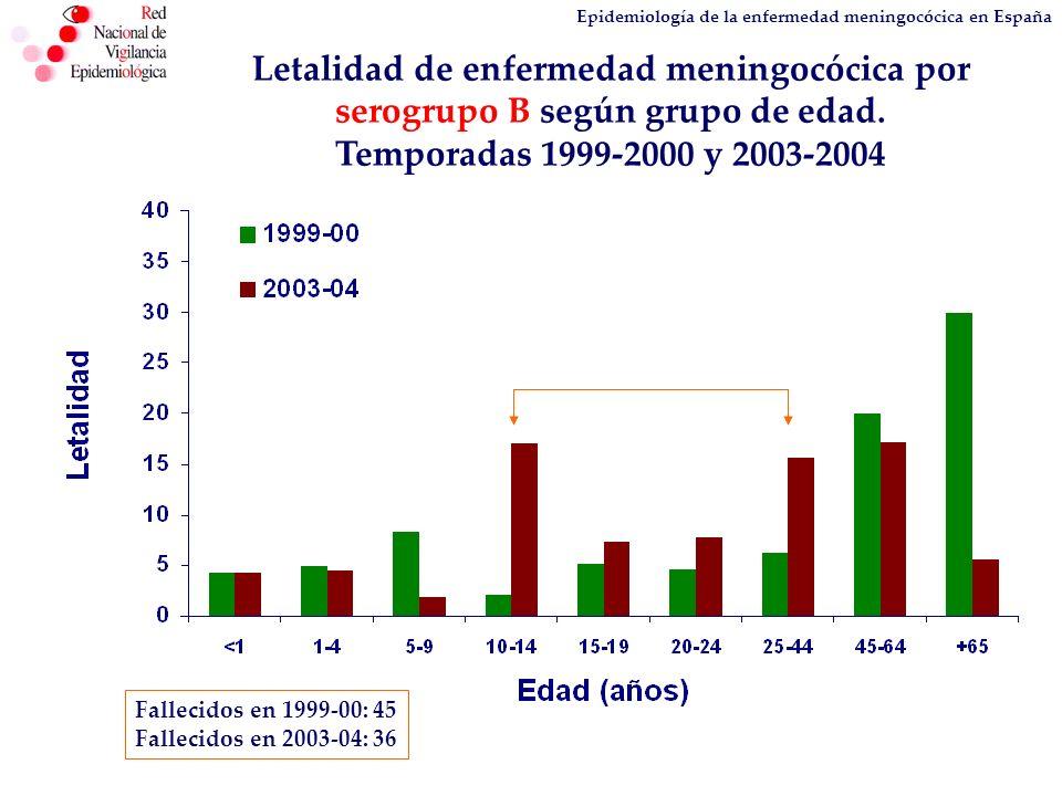 Epidemiología de la enfermedad meningocócica en España Letalidad de enfermedad meningocócica por serogrupo B según grupo de edad. Temporadas 1999-2000