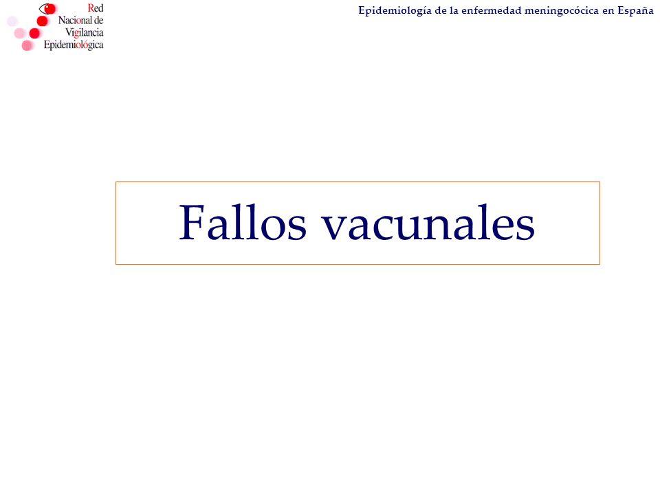 Epidemiología de la enfermedad meningocócica en España Fallos vacunales
