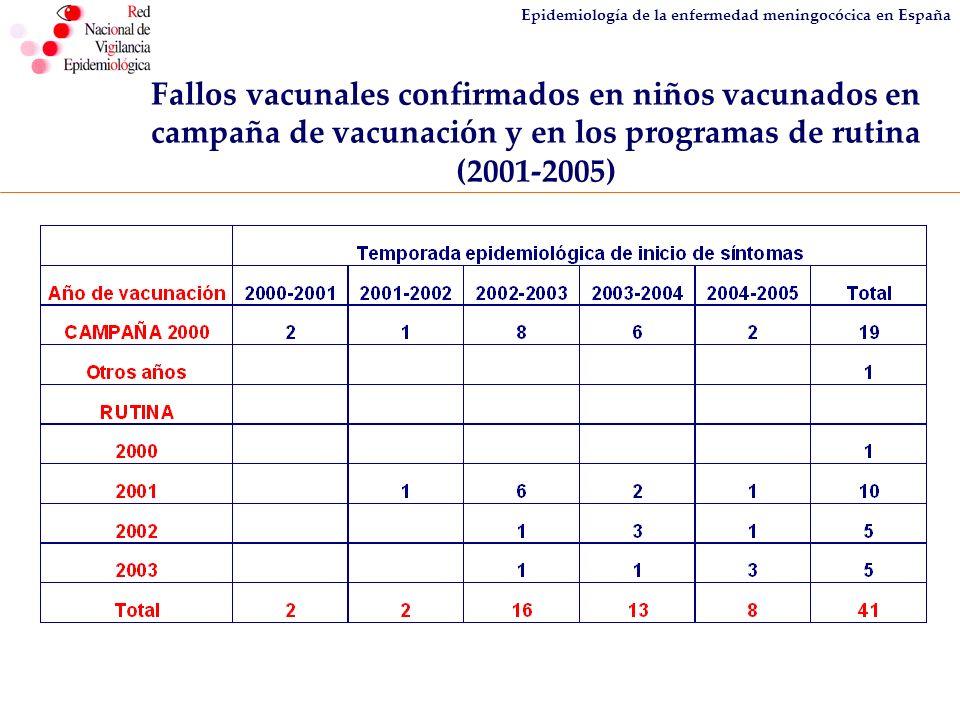 Epidemiología de la enfermedad meningocócica en España Fallos vacunales confirmados en niños vacunados en campaña de vacunación y en los programas de
